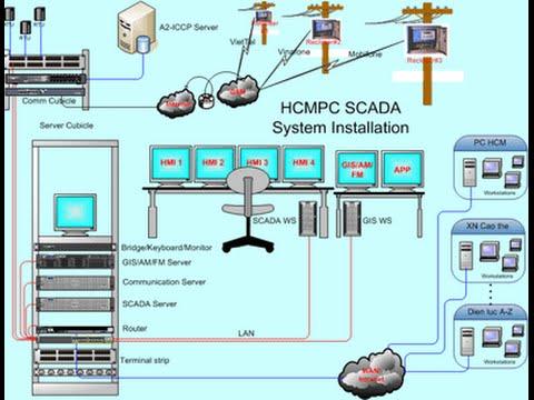 Yêu cầu kết nối hệ thống SCADA đấu nối trong hệ thống điện phân phối